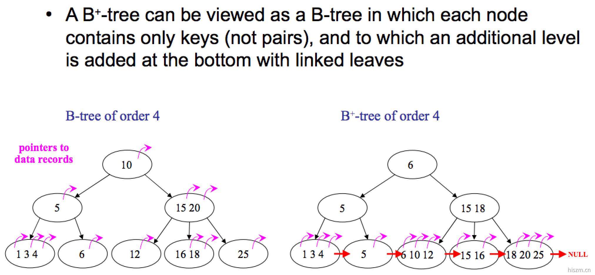 B树和B+树的区别