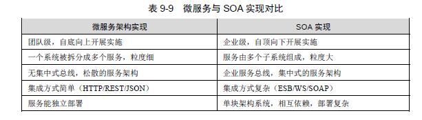 java架构师之SOA/软件架构设计—面向服务的架构(SOA详细解释)插图(5)