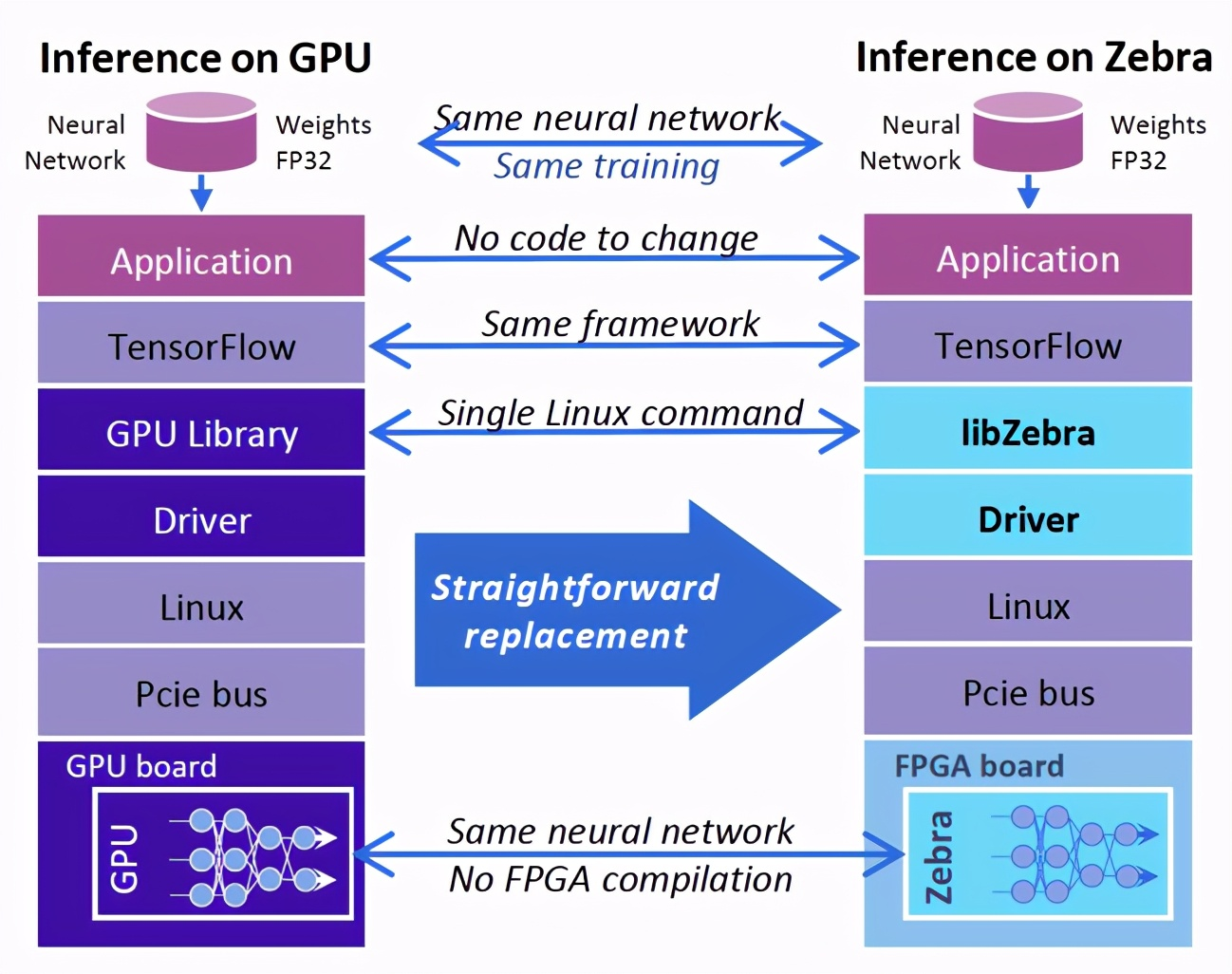 GPU 「抗压」不行还费电,FPGA将成深度学习「新基建」