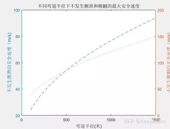 2021年中青杯 B题 港珠澳车辆通行(详细解题思路)