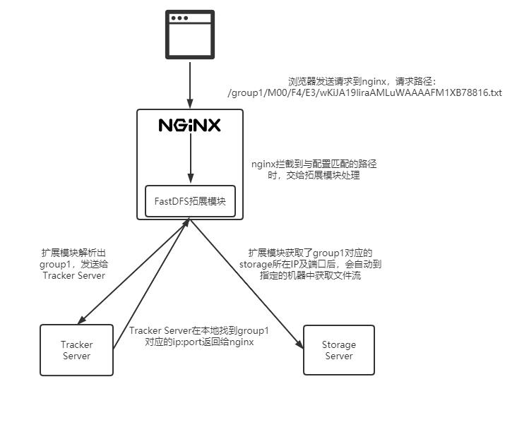 扩展模块执行流程