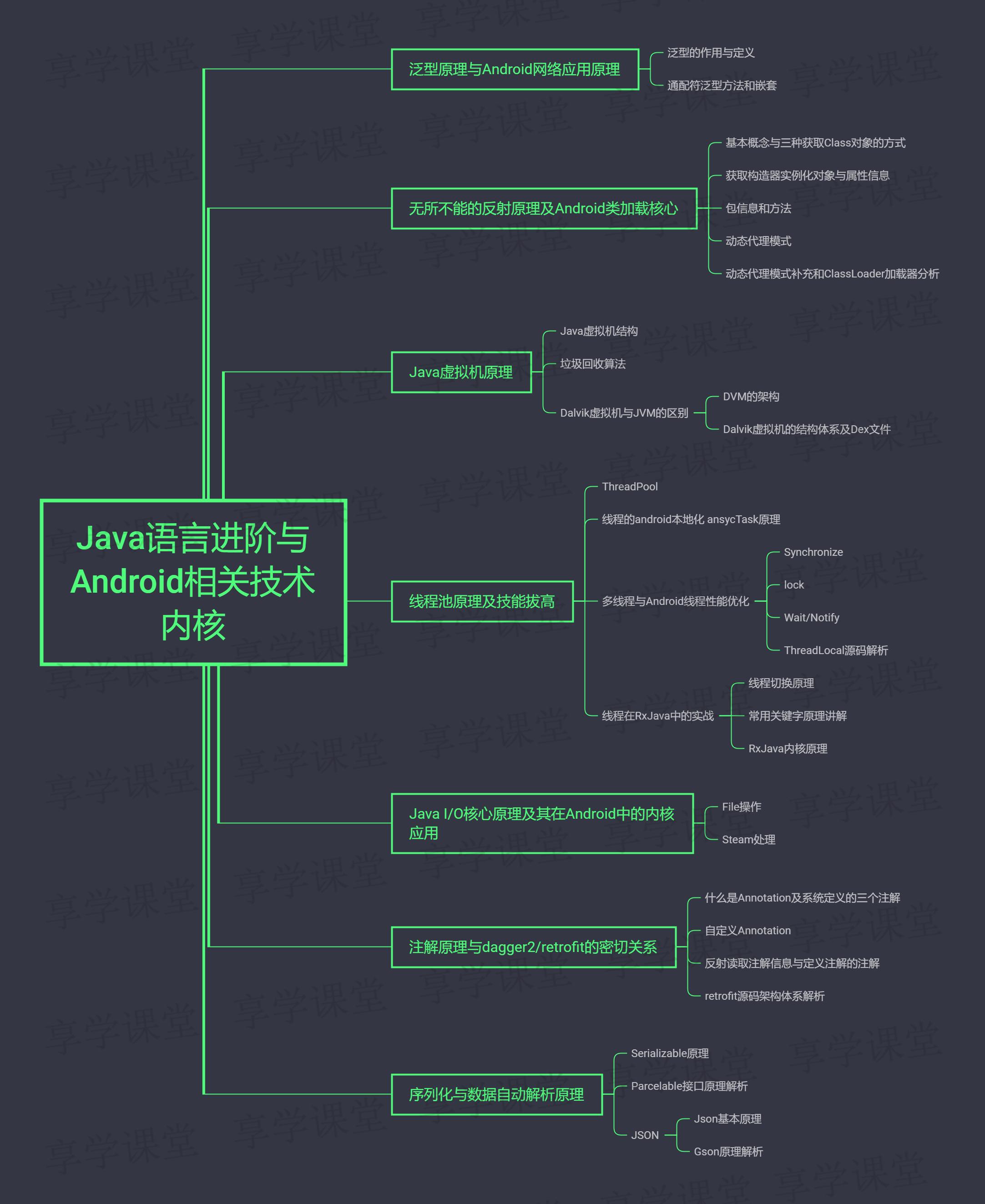 Java语言进阶与Android相关技术内核.png