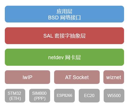 网络框架图
