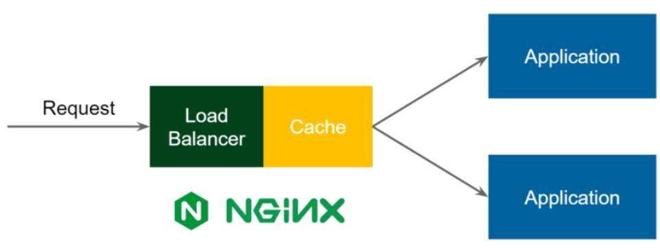 Nginx 代理服务器