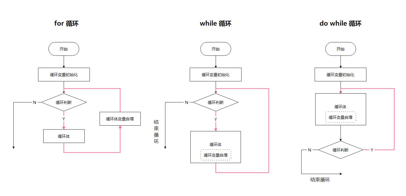 for、while、do while三种循环的流程图画法总结(附案例)