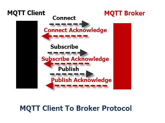 MQTT-Protocol-Commands