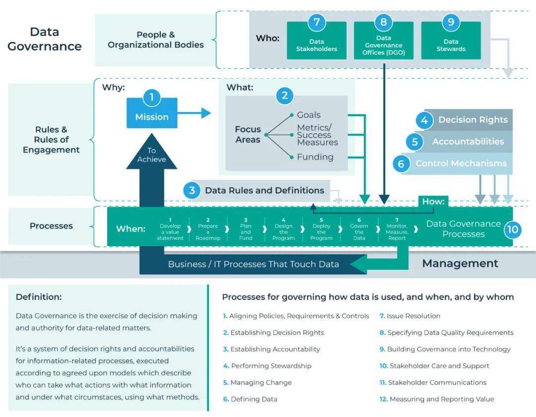 一个被认可的数据治理框架,到底应该什么样?