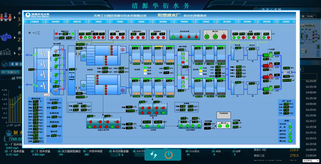 智慧水务建设纪实:数字可视化大屏+智能AI,凭啥这么强?