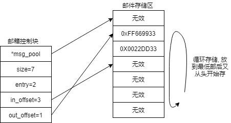 mailbox_control_block.png