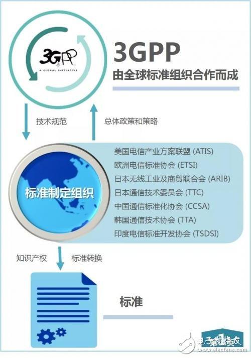什么是3GPP定制标准