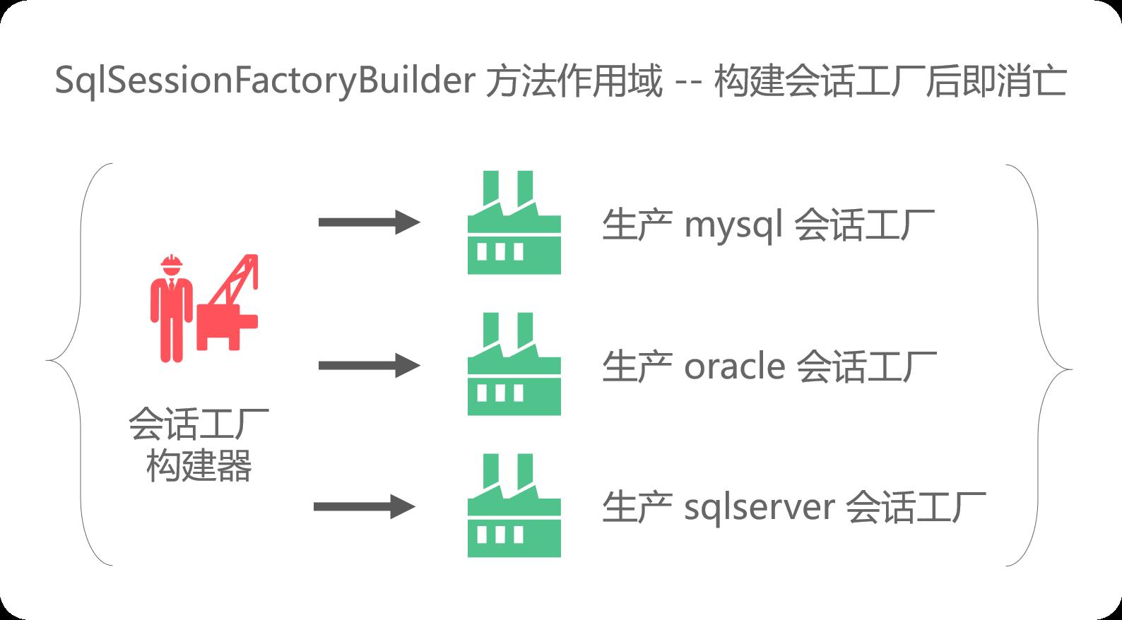 SqlSessionFactoryBuilder最佳作用域呈现