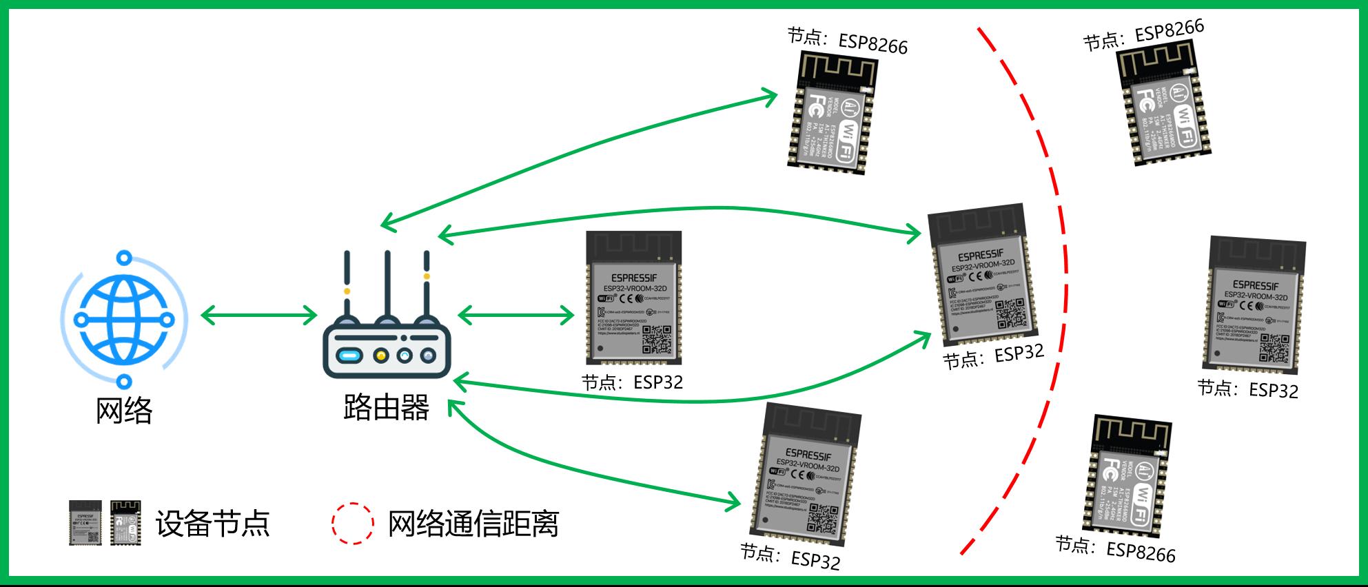 传统WiFi网络架构