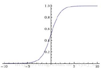 Sigmoid函数的图像
