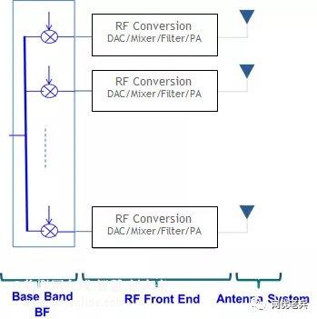5G中的模拟波束赋形技术