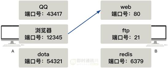 网络编程入门从未如此简单(二):假如你来设计TCP协议,会怎么做?_2-2.png