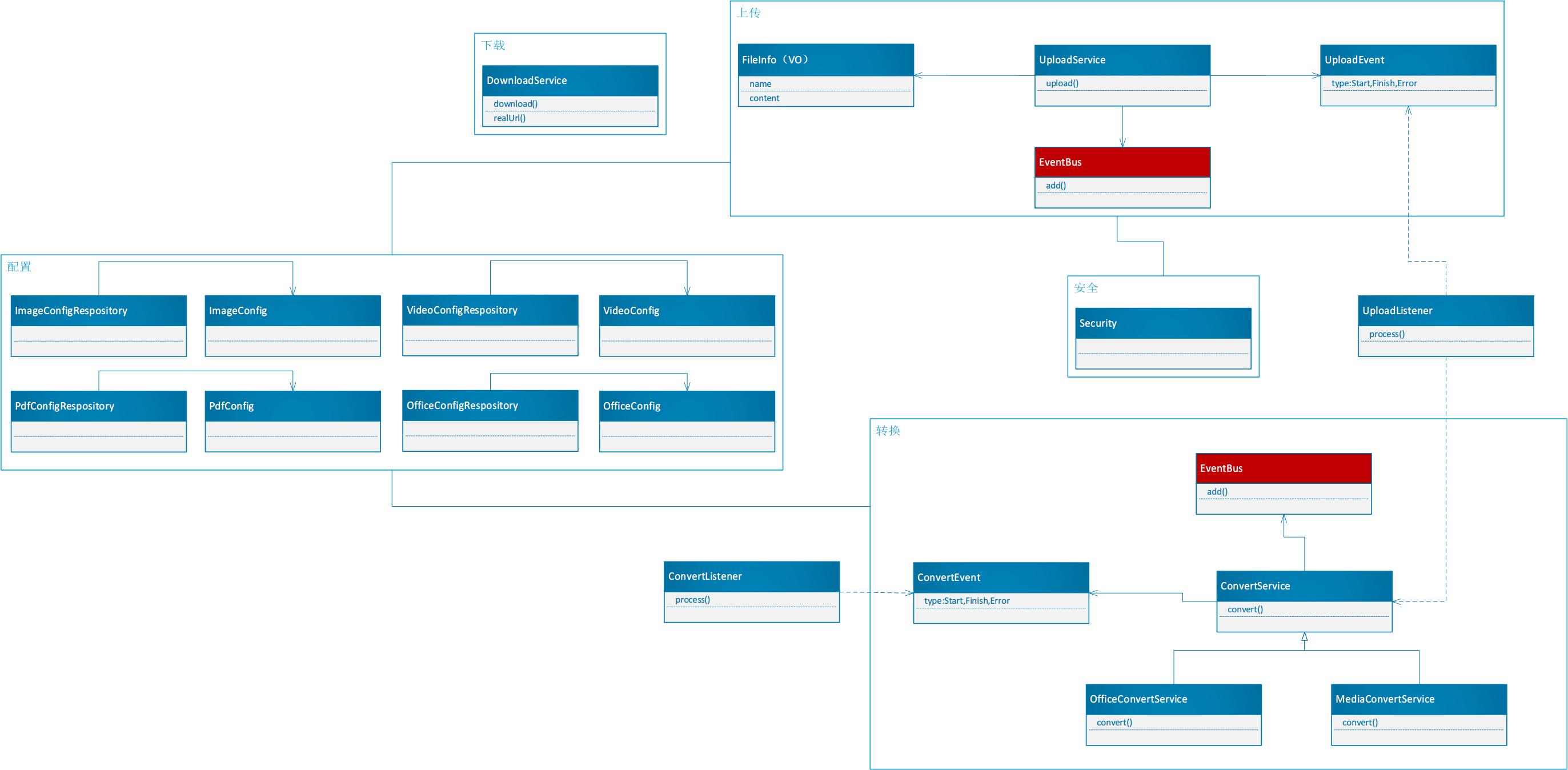 架构设计:文件服务的设计与实现