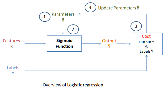 overview of logistic regression