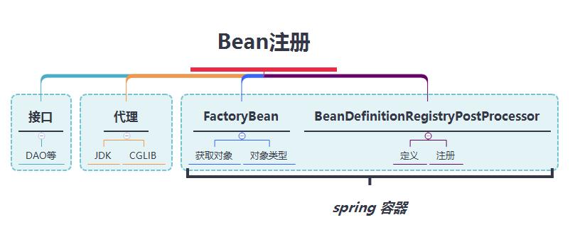 Bean注册
