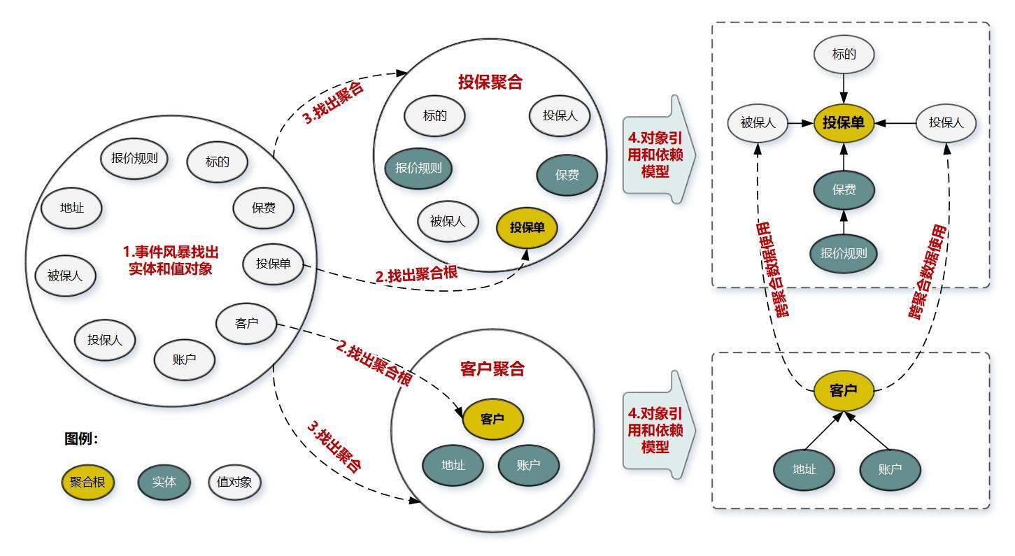DDD 中的实体、聚合根与值对象