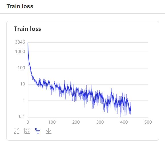 Train Loss