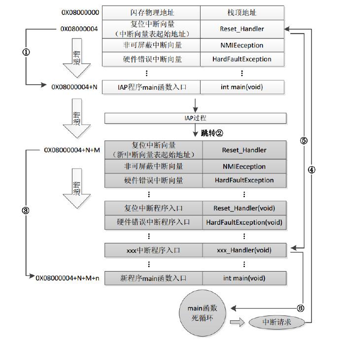STM32F10X的IAP编程详解——开发指南