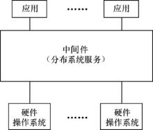 中间件是什么,常用的中间件有哪些?