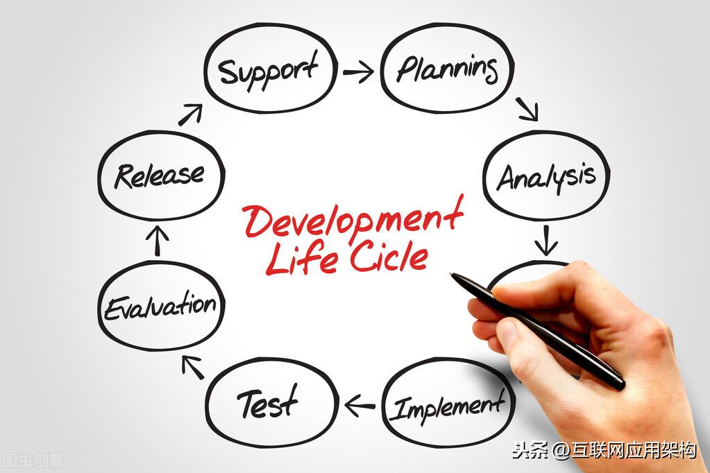 微服务手册:API接口9个生命节点,构建全生命周期管理