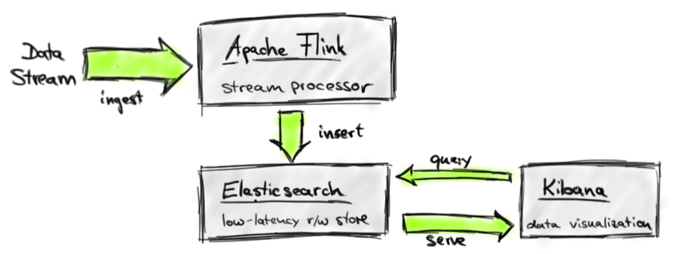 Real-time-dashboard-for-stream-data analytics.png