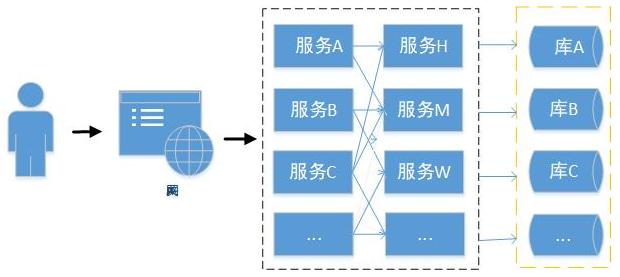 基于SpringBoot SpringCloud的分布式架构体系插图(2)