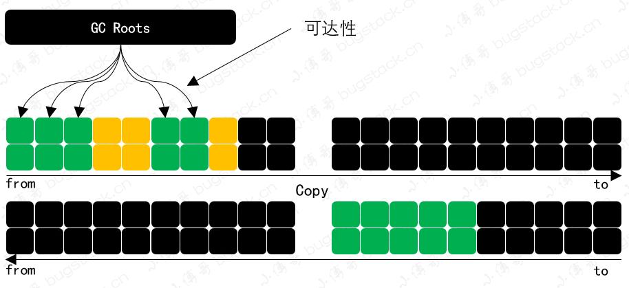 标记-复制算法(mark-copy)