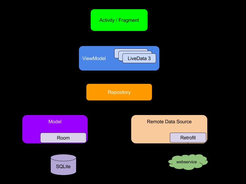 MVVM架构示意图