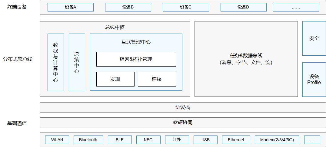 b4476ea331787905e4dd6851e09abcc8 - HarmonyOS(一) 鸿蒙开发学习科普,官方文档学习路线解析