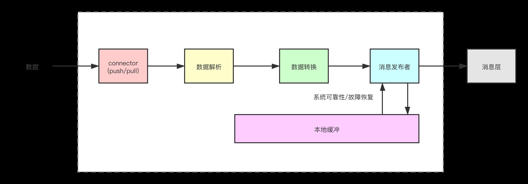 数据获取层组件设计