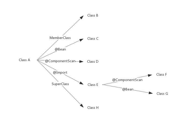 Spring解析ConfigurationClass示例图