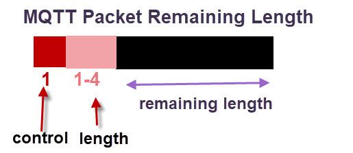 MQTT-Packet-Remaining-Length