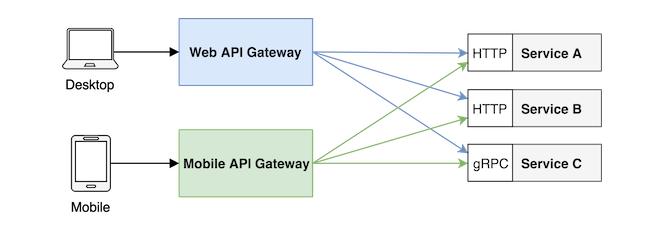 使用 Node.js 搭建一个 API 网关(助力微服务)