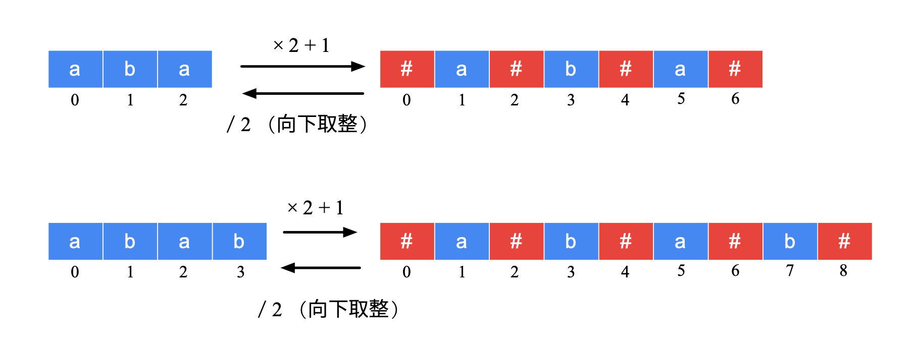 图 3:原始字符串与新字符串的对应关系