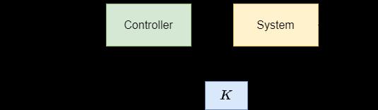 闭环控制系统