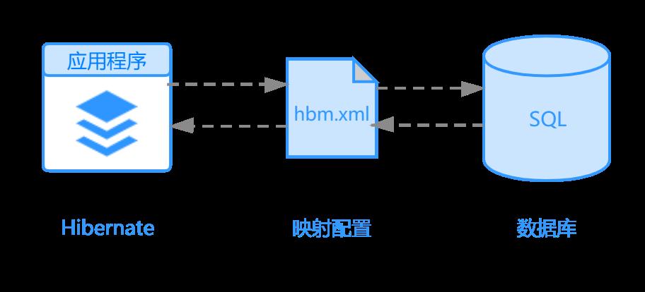 Hibernate模型开发过程