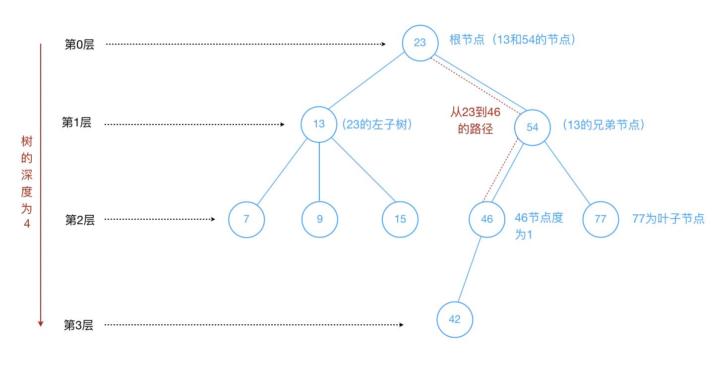 tree_intro