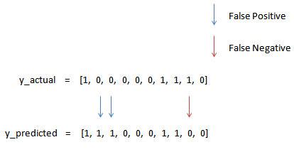 3 Errors (2 False Positive + 1 False Negative)