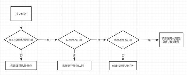 「Java并发编程」线程池相关知识点整理