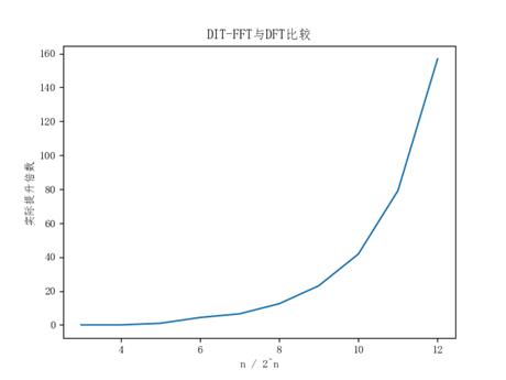 图5 DIT-FFT与DFT运行效率对比