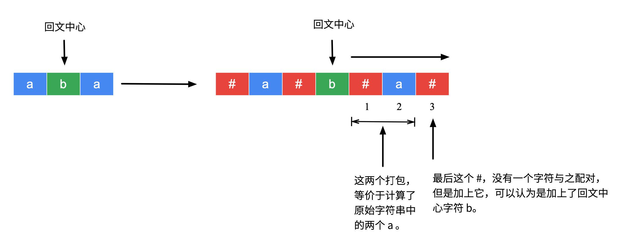 图 4:理解辅助数组的数值与原始字符串回文子串的等价性-1