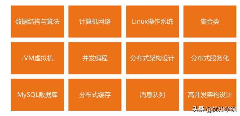 BAT高级Java面试题:JVM+Redis+Spring+Mysql+数据库+多线程+算法