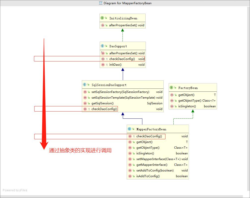 微信公众号:bugstack虫洞栈 & MapperFactoryBean类图