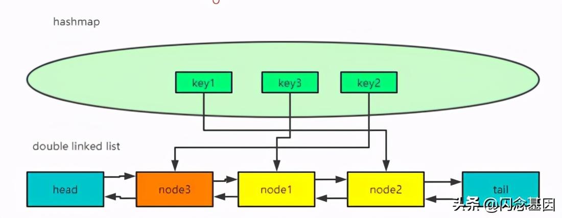 LRU算法原理及其实现