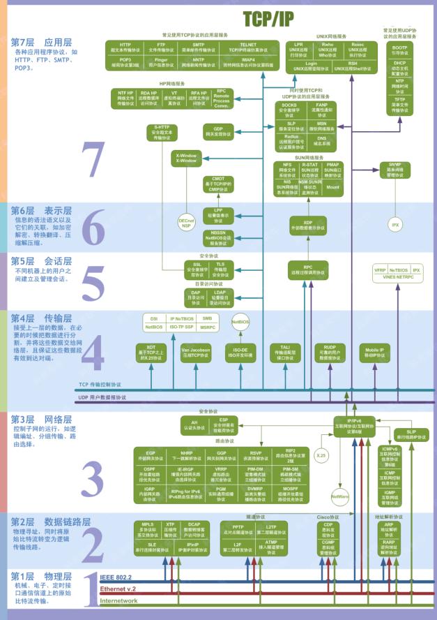 'OSI7层结构体系'