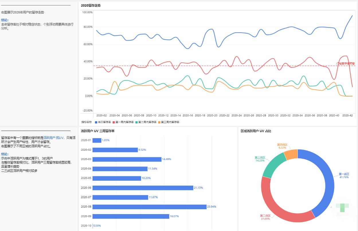 99%的人都不会的用户流失分析,到底应该怎么做?