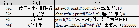 c语言常用格式化符
